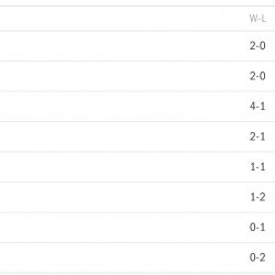NBL Standings 1