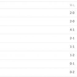 NBL Standings 1